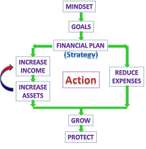 Action Plan: Increase Assets That Could Produce Additional Income