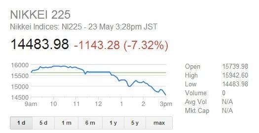 Nikkei 225 May 23