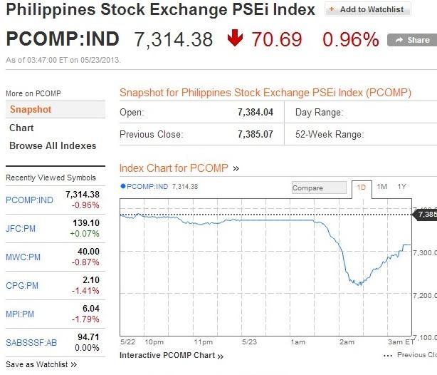 Philippine stocks Exchange May 23