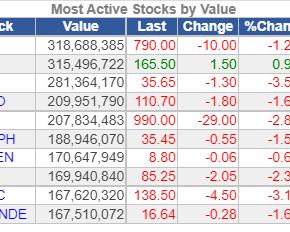 Stock Market Down to 6795.13